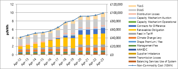 UK Electricity Non-Commodity Costs